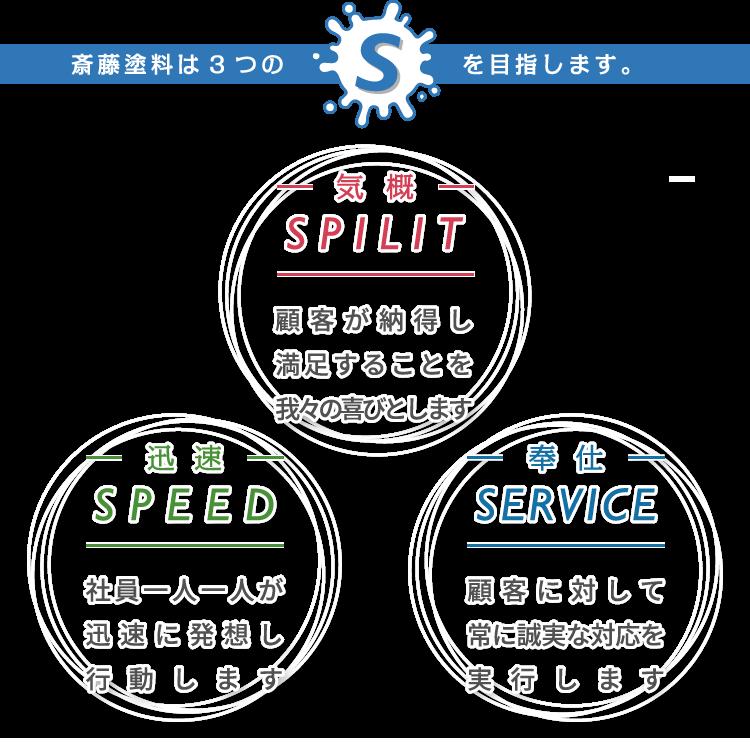 斎藤塗料は3つのSを目指します。